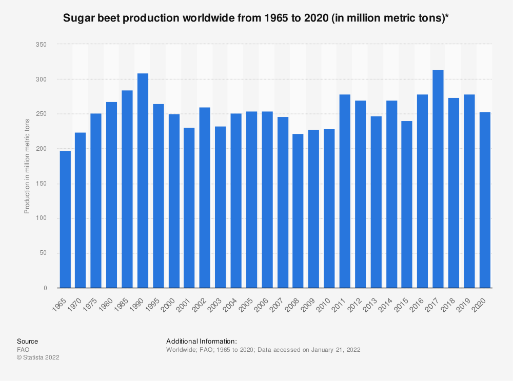 Statistic: Sugar beet production worldwide from 1965 to 2016 (in million metric tons)* | Statista
