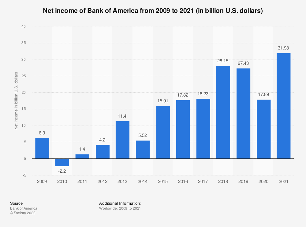 Statistic: Net income of Bank of America from 2009 to 2018 (in billion U.S. dollars) | Statista