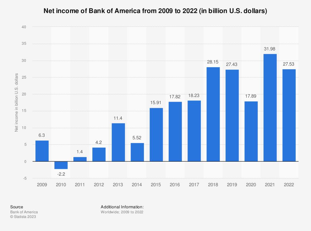 Bank of America: net income 2009-2015 | Statistic