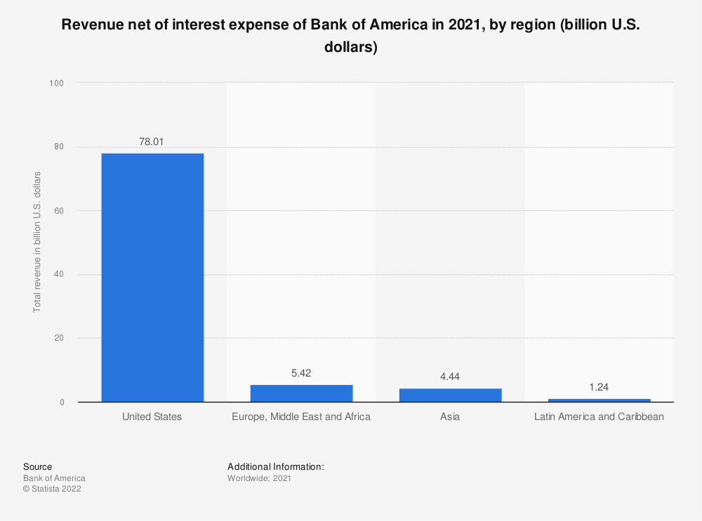 Statistic: Revenue net of interest expense of Bank of America in 2018, by region (billion U.S. dollars) | Statista