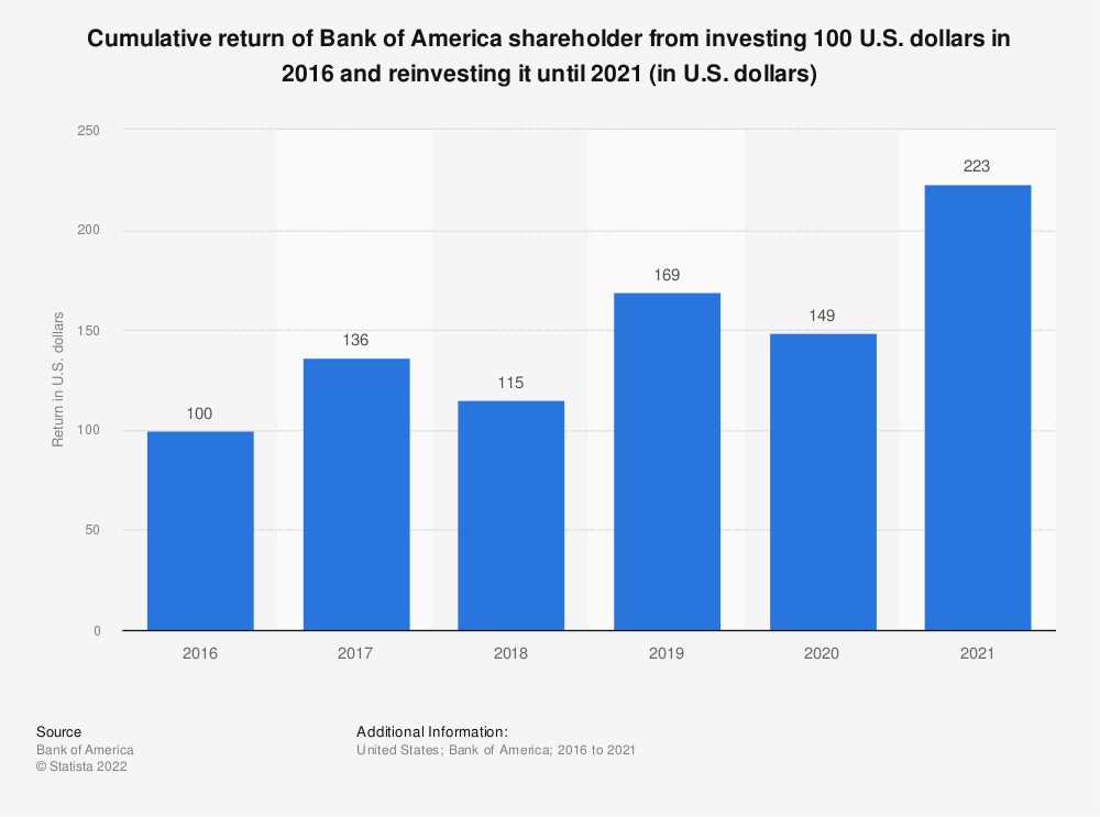 Statistic: Cumulative return of Bank of America shareholder from investing 100 U.S. dollars in 2013 and reinvesting it until 2018(in U.S. dollars) | Statista