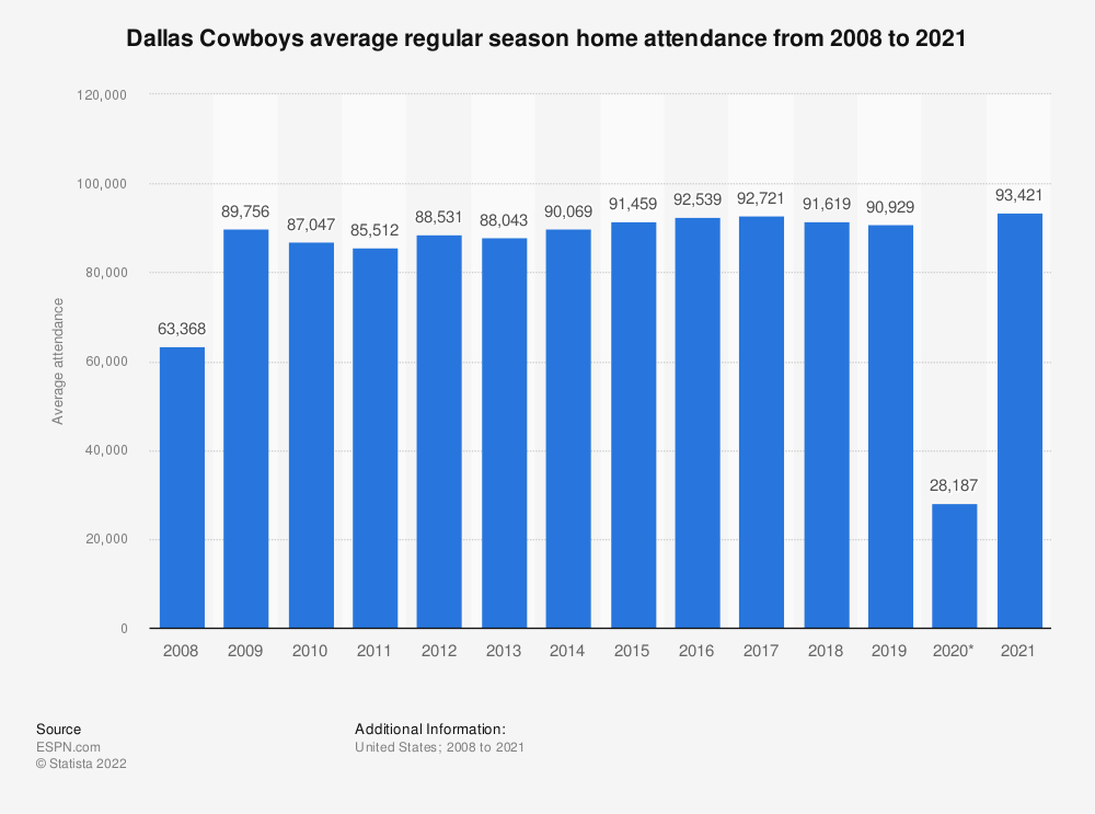 Statistic: Dallas Cowboys average regular season home attendance from 2008 to 2019 | Statista