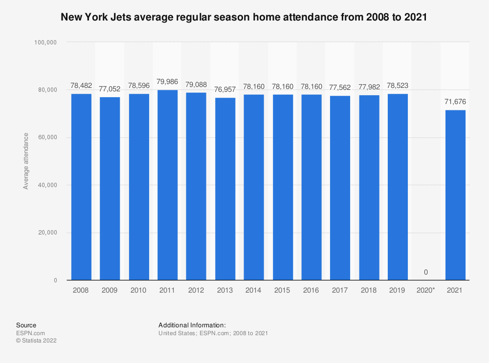 Statistic: New York Jets average regular season home attendance from 2008 to 2018 | Statista