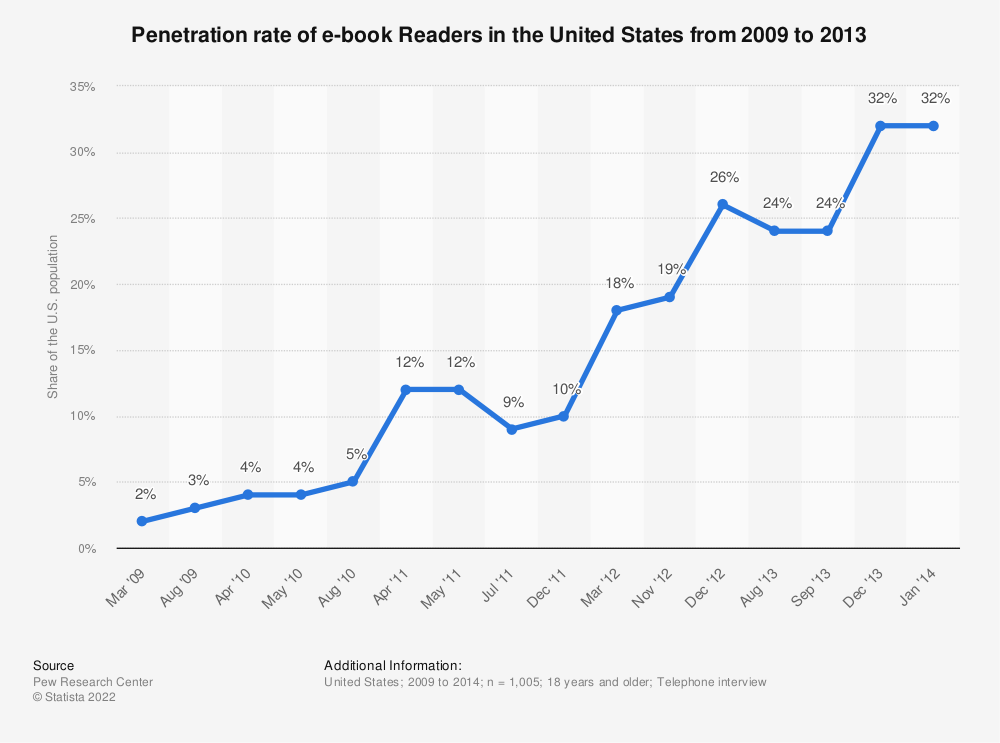 Statistic: Penetration rate of e-book Readers in the United States from 2009 to 2013 | Statista