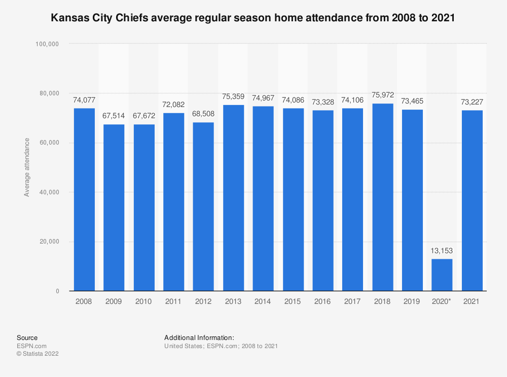Statistic: Kansas City Chiefs average regular season home attendance from 2008 to 2018 | Statista