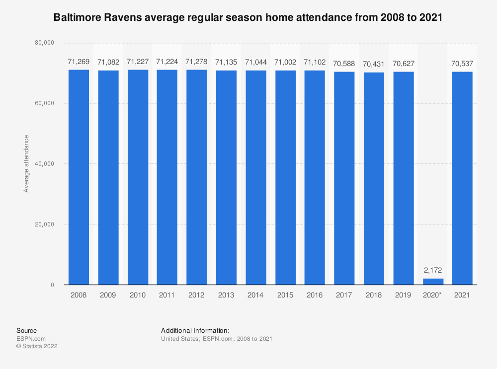 Statistic: Baltimore Ravens average regular season home attendance from 2008 to 2019 | Statista