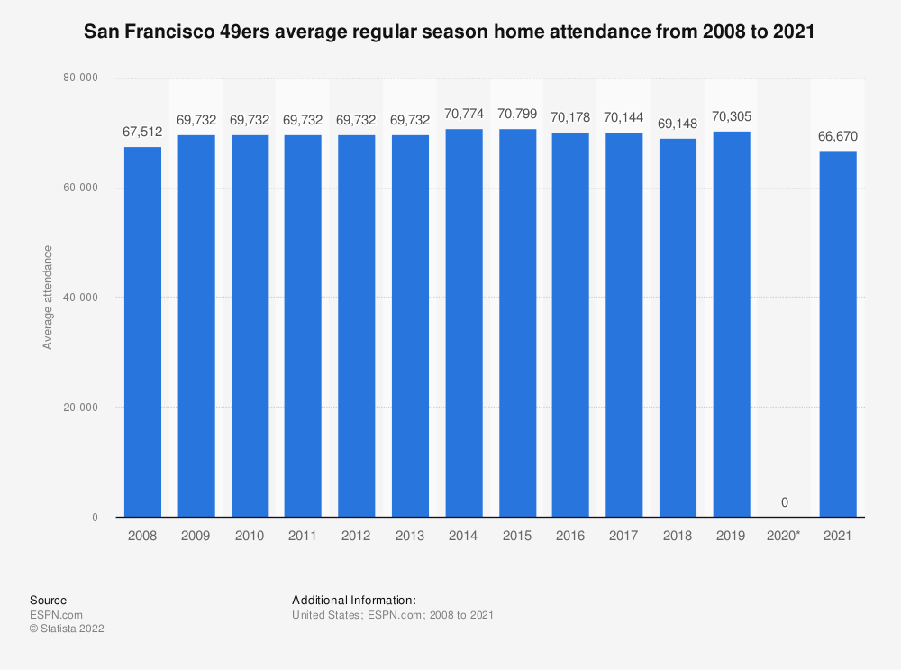 Statistic: San Francisco 49ers average regular season home attendance from 2008 to 2018 | Statista