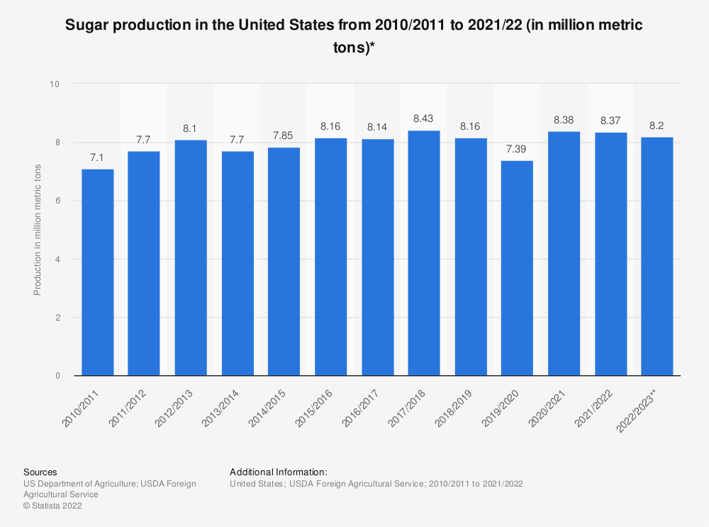 Statistic: Sugar production in the United States from 2009/2010 to 2019/2020 (in million metric tons)* | Statista