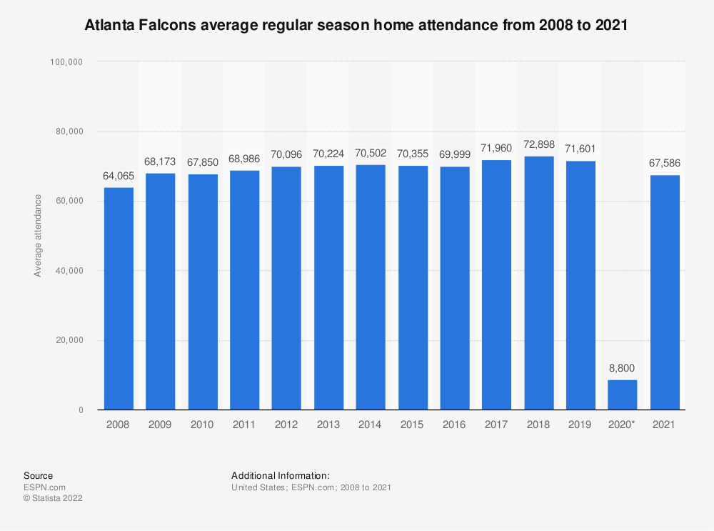 Statistic: Atlanta Falcons average regular season home attendance from 2008 to 2018 | Statista