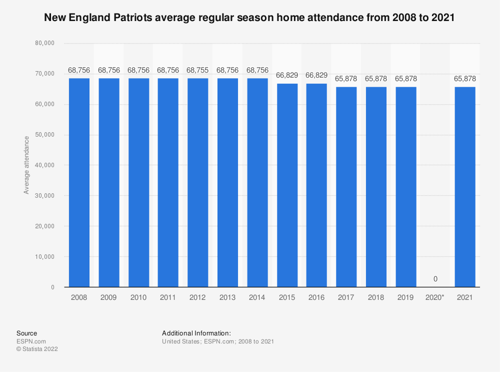 Statistic: New England Patriots average regular season home attendance from 2008 to 2019 | Statista