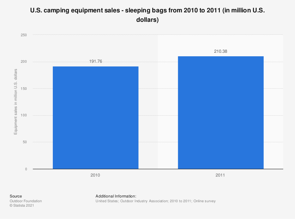 Statistic: U.S. camping equipment sales - sleeping bags from 2010 to 2011 (in million U.S. dollars) | Statista