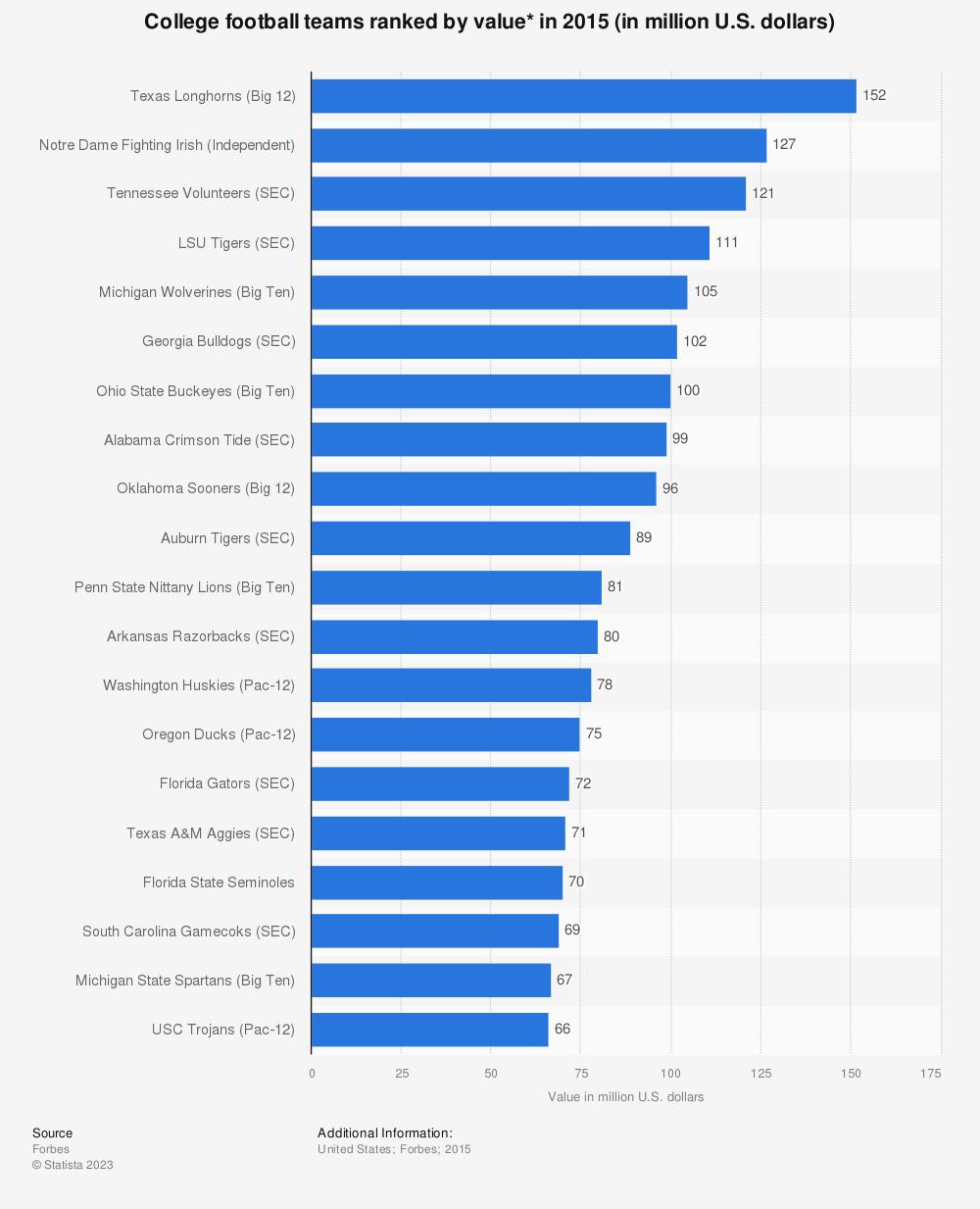 Statistic: College football teams ranked by value* in 2015 (in million U.S. dollars) | Statista