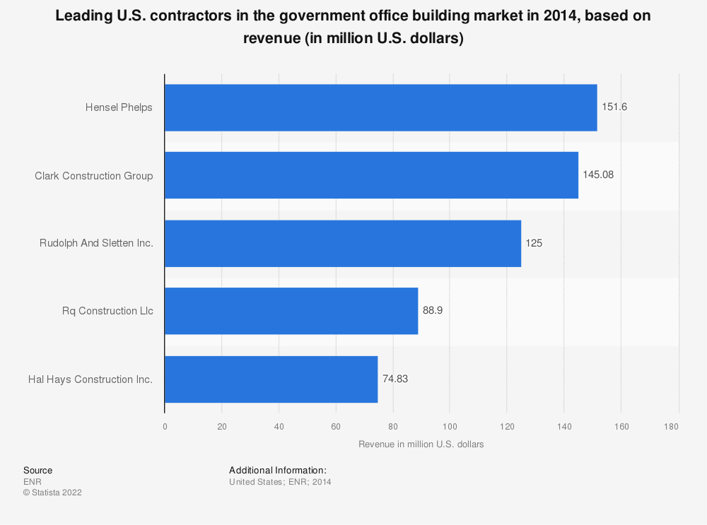 Statistic: Leading U.S. contractors in the government office building market in 2014, based on revenue (in million U.S. dollars) | Statista