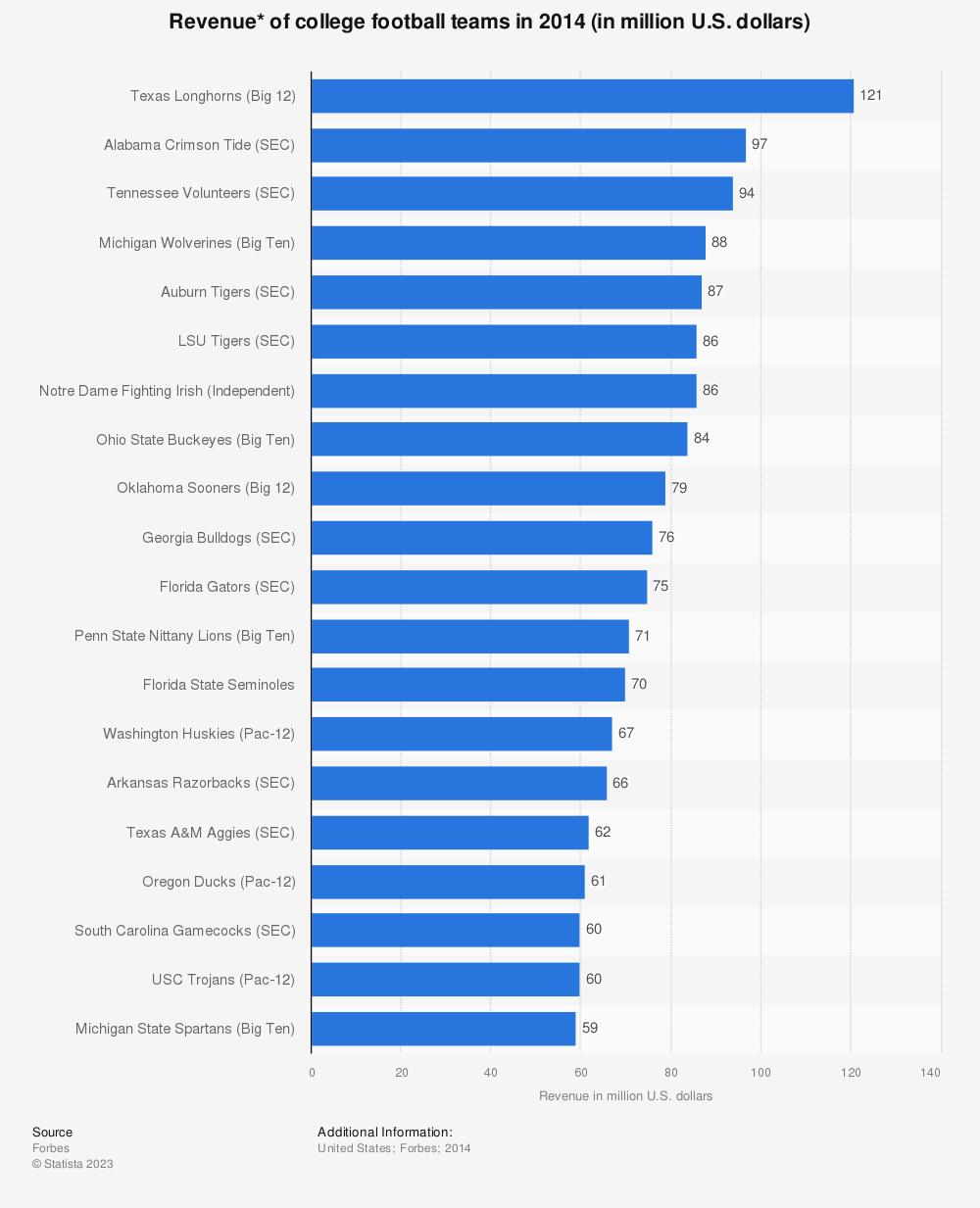 Statistic: Revenue* of college football teams in 2014 (in million U.S. dollars) | Statista