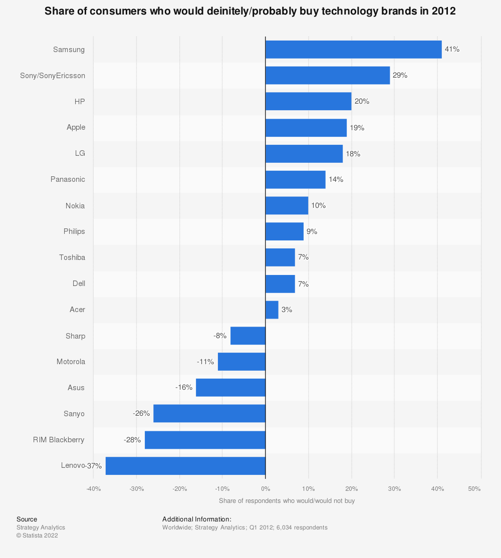 Statistic: Share of consumers who would deinitely/probably buy technology brands in 2012 | Statista