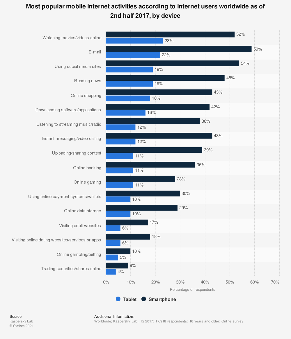 Statistic: Most popular mobile internet activities according to internet users worldwide as of 2nd half 2017, by device | Statista