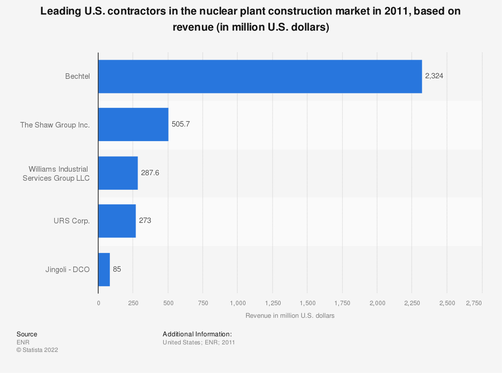 Statistic: Leading U.S. contractors in the nuclear plant construction market in 2011, based on revenue (in million U.S. dollars) | Statista