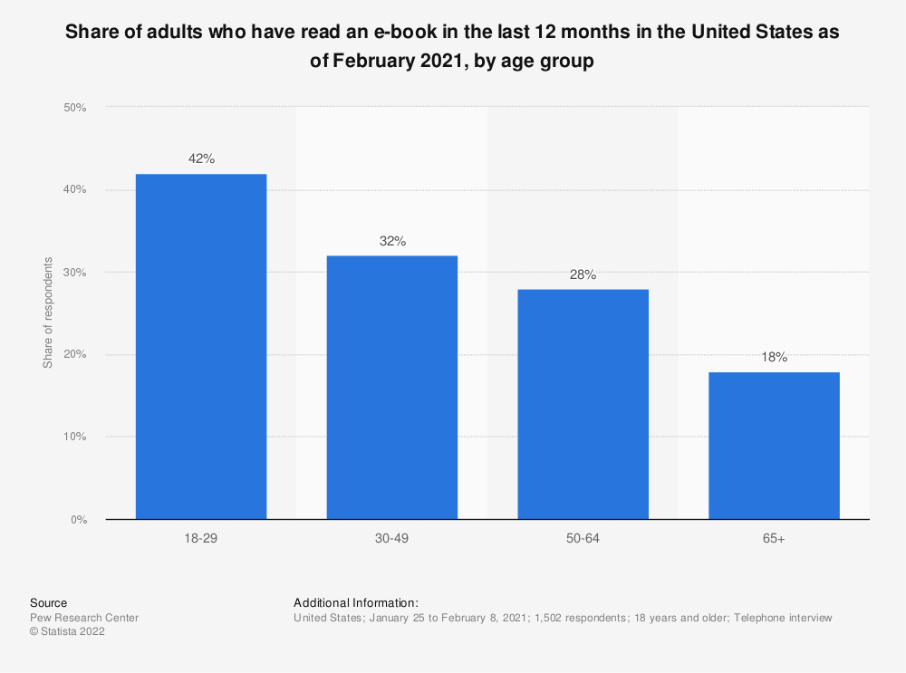 Statistic: E-book readers in the United States in 2018, by age | Statista
