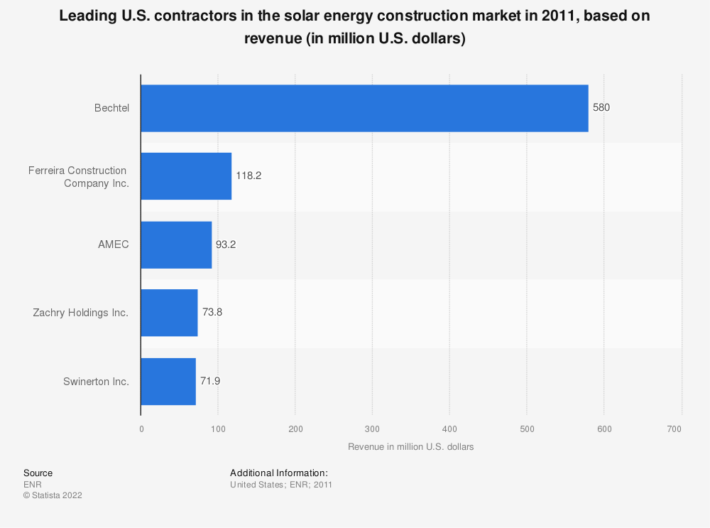 Statistic: Leading U.S. contractors in the solar energy construction market in 2011, based on revenue (in million U.S. dollars) | Statista