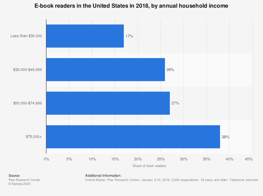 Statistic: E-book readers in the United States in 2018, by annual household income | Statista