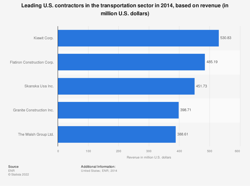 Statistic: Leading U.S. contractors in the transportation sector in 2014, based on revenue (in million U.S. dollars) | Statista