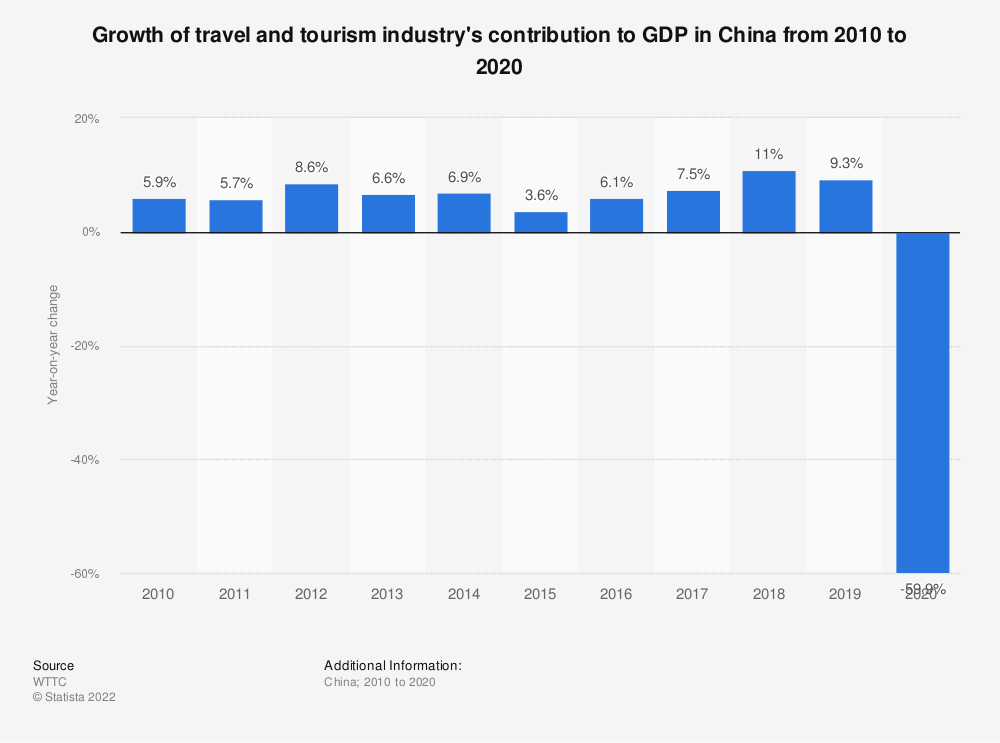 Statistic: Growth of travel and tourism industry's contribution to GDP in China from 2006 to 2018 | Statista