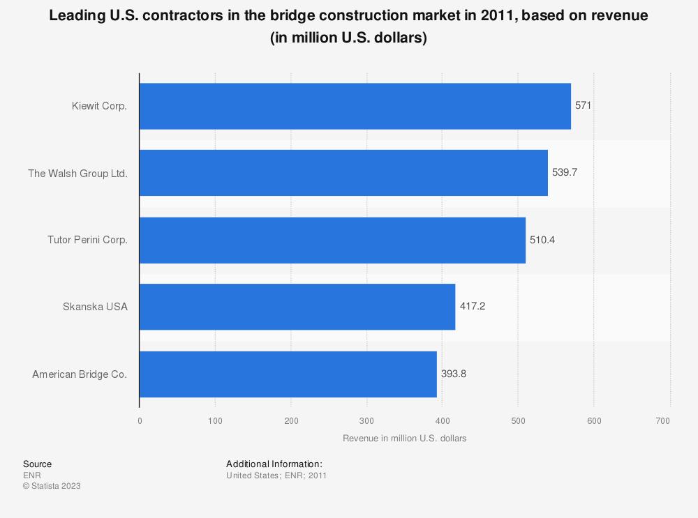 Statistic: Leading U.S. contractors in the bridge construction market in 2011, based on revenue (in million U.S. dollars) | Statista