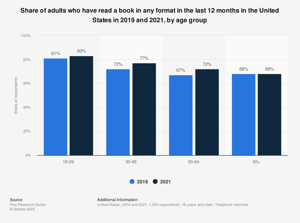 Statistic: Share of adults who have read a book in any format in the last 12 months in the United States in 2018, by age | Statista