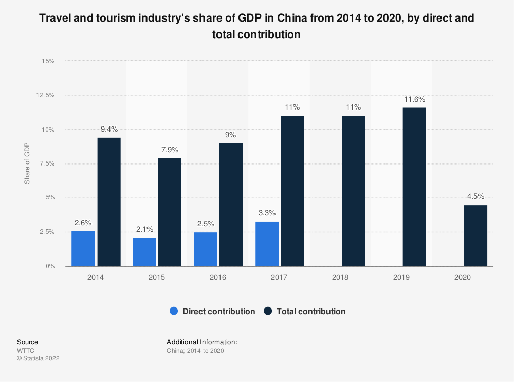 Statistic: Travel and tourism industry's share of GDP in China from 2014 to 2019 with a forecast for 2028, by direct and total contribution | Statista