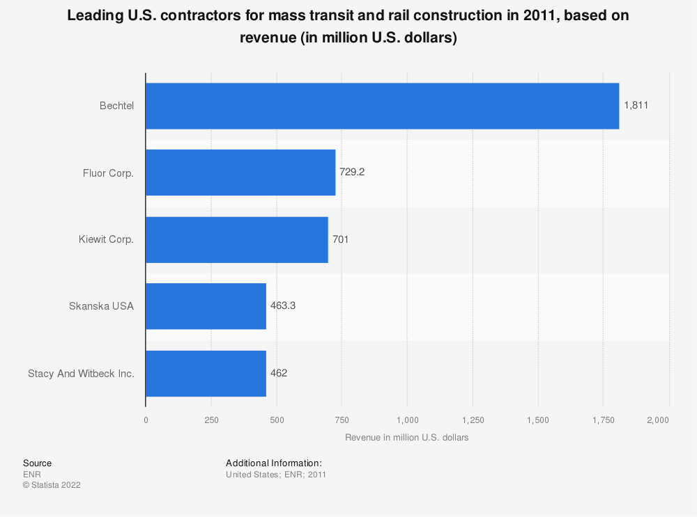 Statistic: Leading U.S. contractors for mass transit and rail construction in 2011, based on revenue (in million U.S. dollars) | Statista