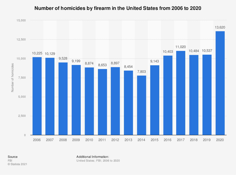 Statistic: Number of homicides by firearm in the United States from 2006 to 2016 | Statista
