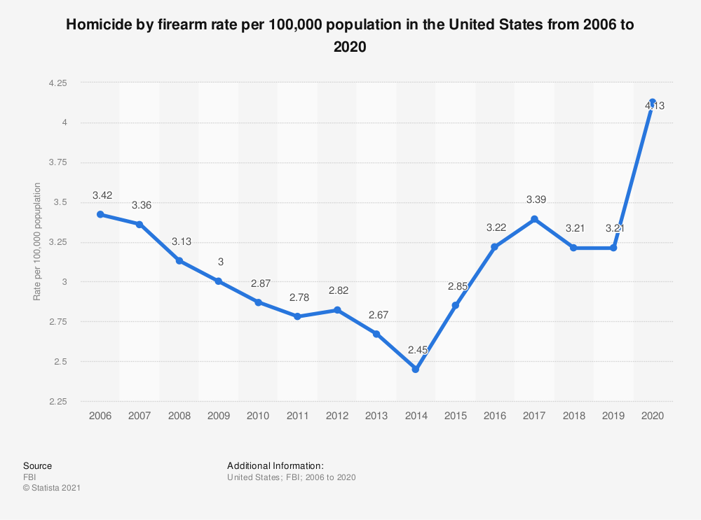 Statistic: Homicide by firearm rate per 100,000 population in the United States from 2006 to 2018 | Statista