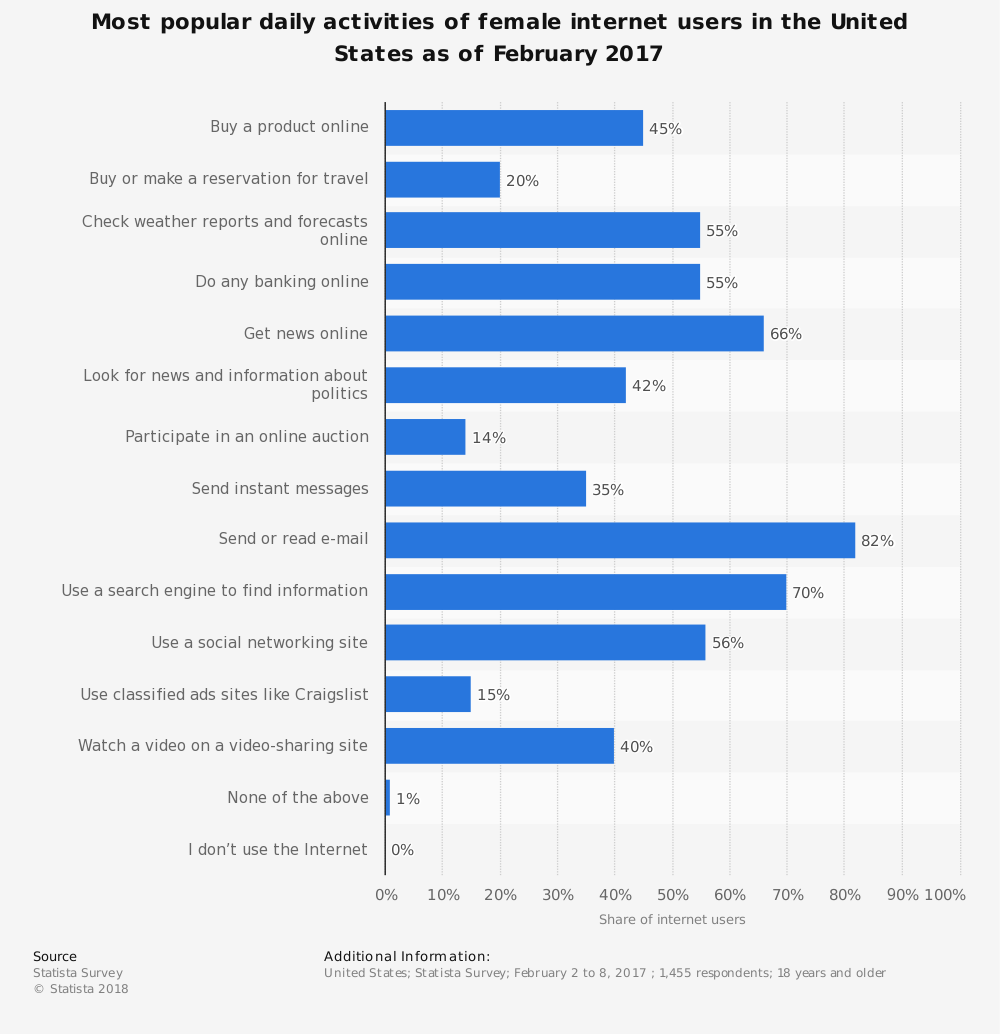 Statistic: Most popular daily activities of female internet users in the United States as of February 2017 | Statista