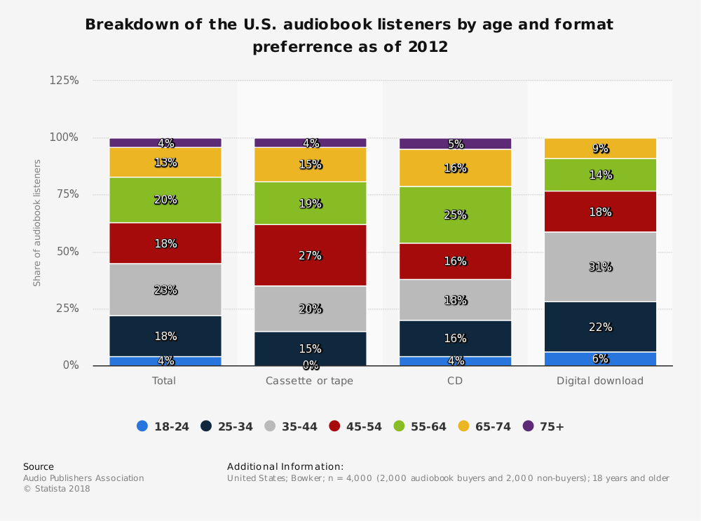 Statistic: Breakdown of the U.S. audiobook listeners by age and format preferrence as of 2012 | Statista
