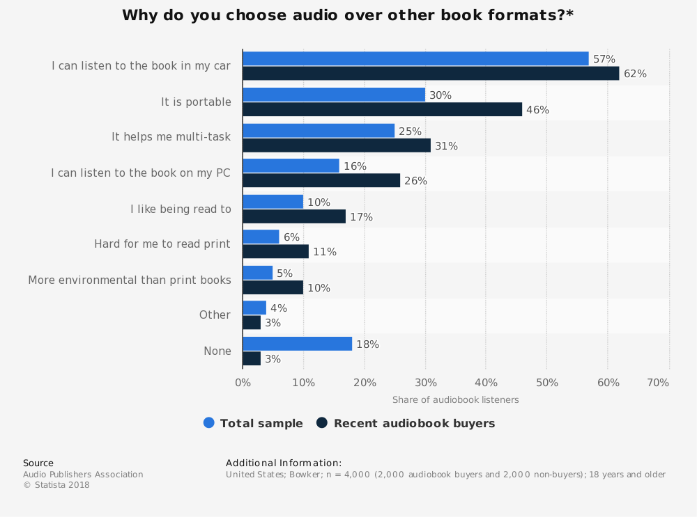 Statistic: Why do you choose audio over other book formats?* | Statista
