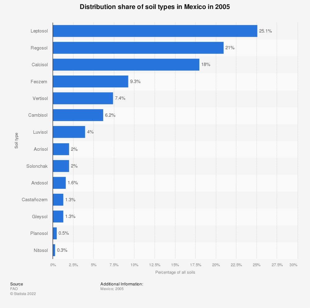 Statistic: Distribution share of soil types in Mexico in 2005 | Statista