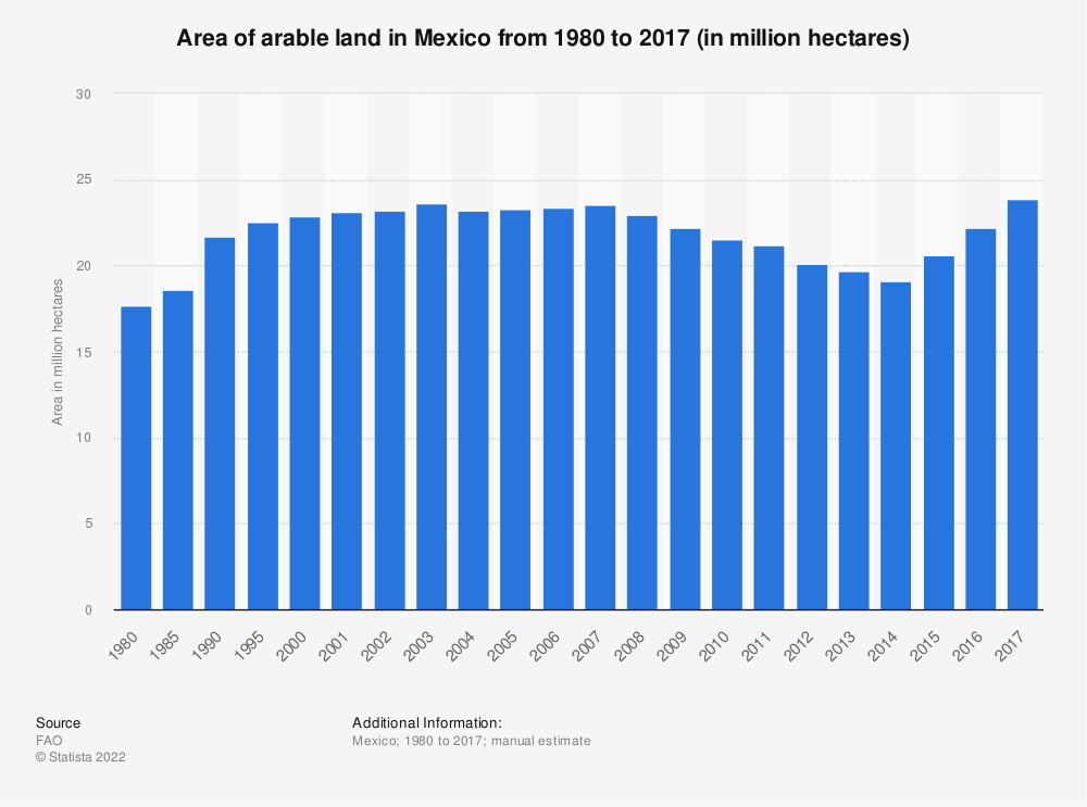 Statistic: Area of arable land in Mexico from 1980 to 2016 (in 1,000 hectares) | Statista