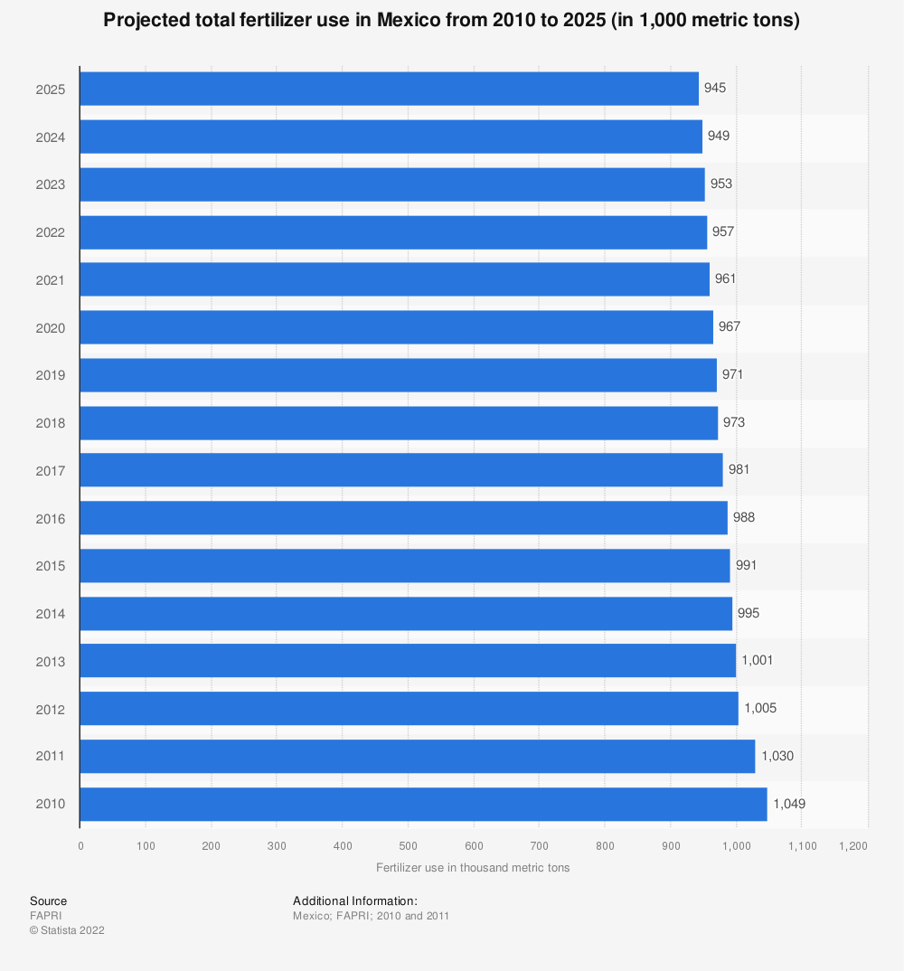 Statistic: Projected total fertilizer use in Mexico from 2010 to 2025 (in 1,000 metric tons) | Statista
