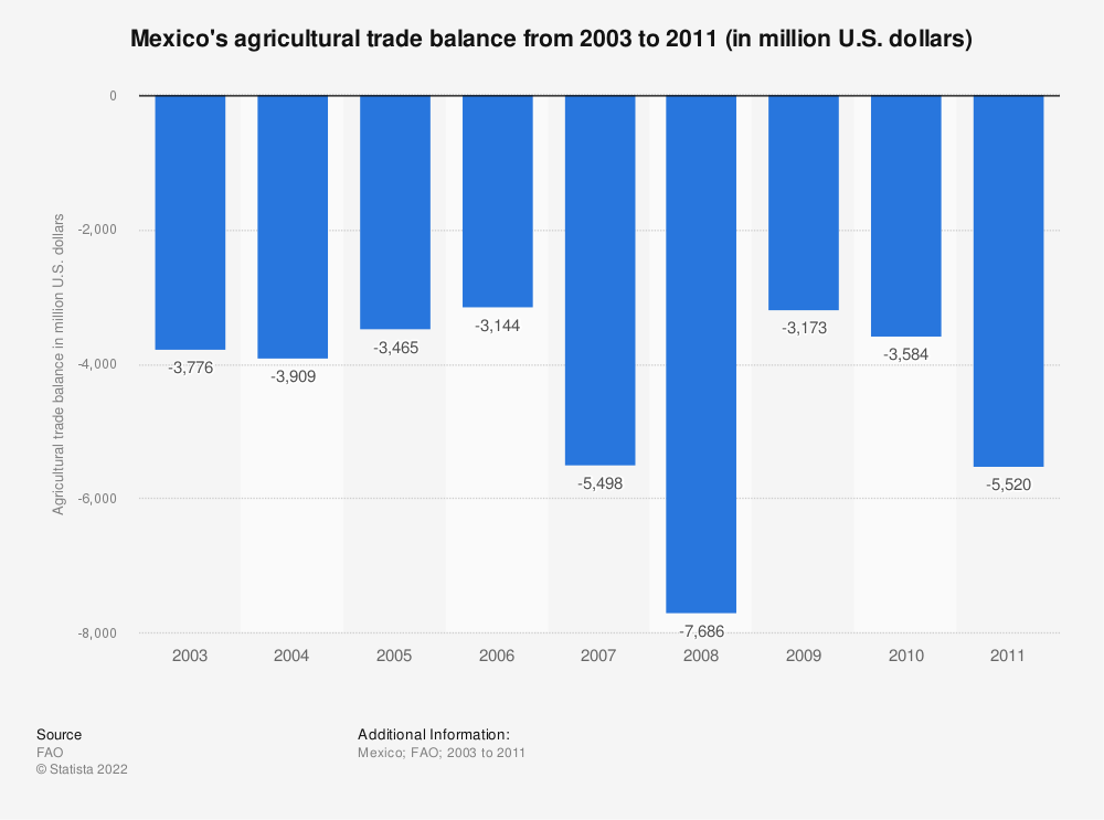Statistic: Mexico's agricultural trade balance from 2003 to 2011 (in million U.S. dollars) | Statista