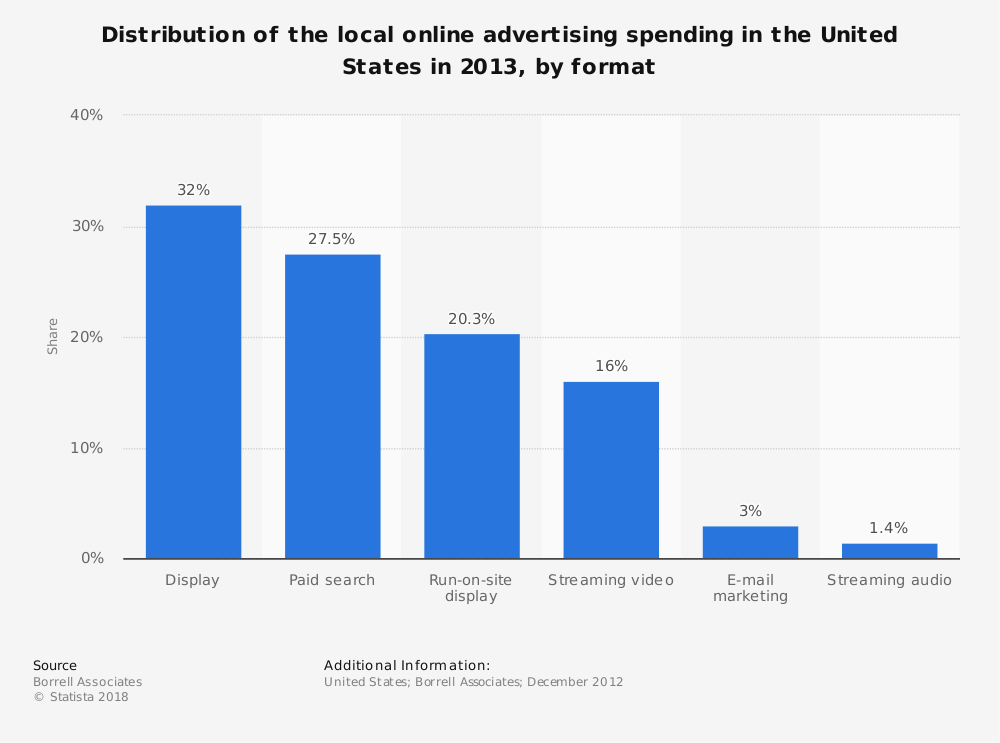 Statistic: Distribution of the local online advertising spending in the United States in 2013, by format   Statista