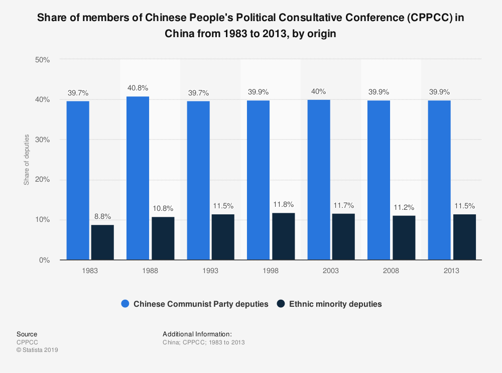 Statistic: Share of members of Chinese People's Political Consultative Conference (CPPCC) in China from 1983 to 2013, by origin | Statista