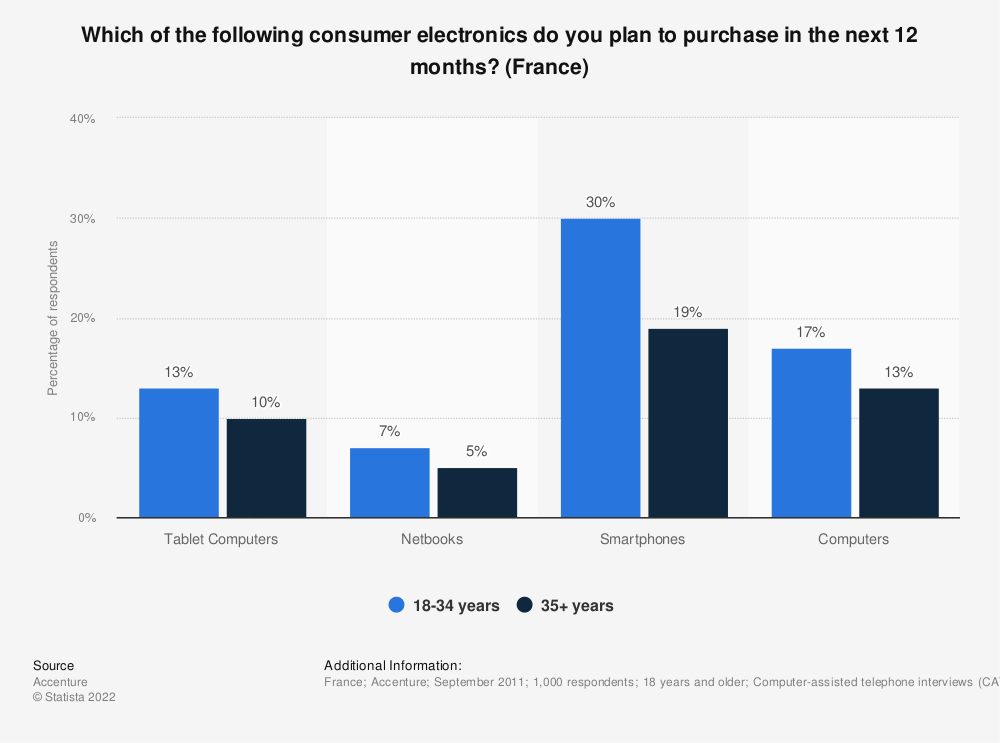 Statistic: Which of the following consumer electronics do you plan to purchase in the next 12 months? (France) | Statista