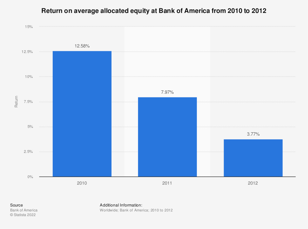 Statistic: Return on average allocated equity at Bank of America from 2010 to 2012 | Statista