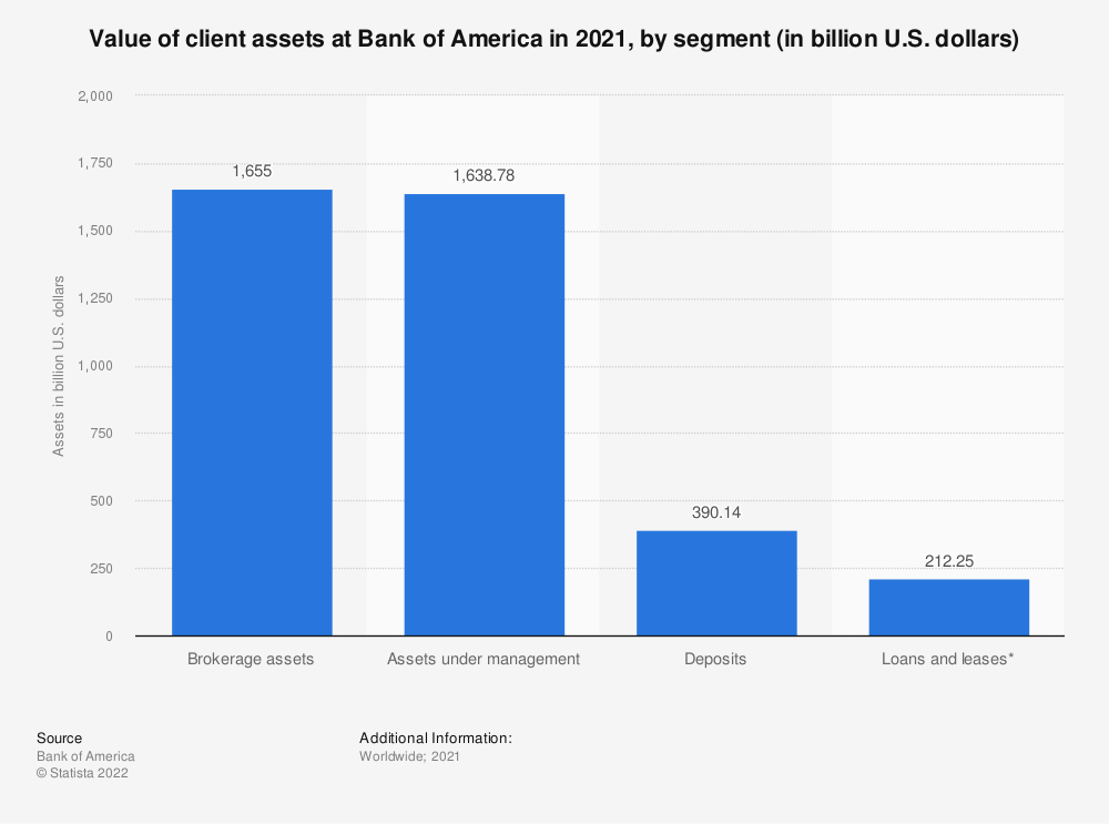 Statistic: Value of client assets at Bank of America in 2019, by segment (in billion U.S. dollars) | Statista