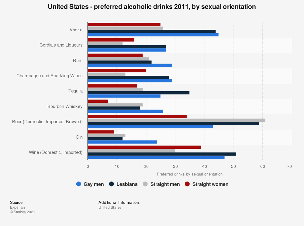 Statistic: United States - preferred alcoholic drinks 2011, by sexual orientation | Statista