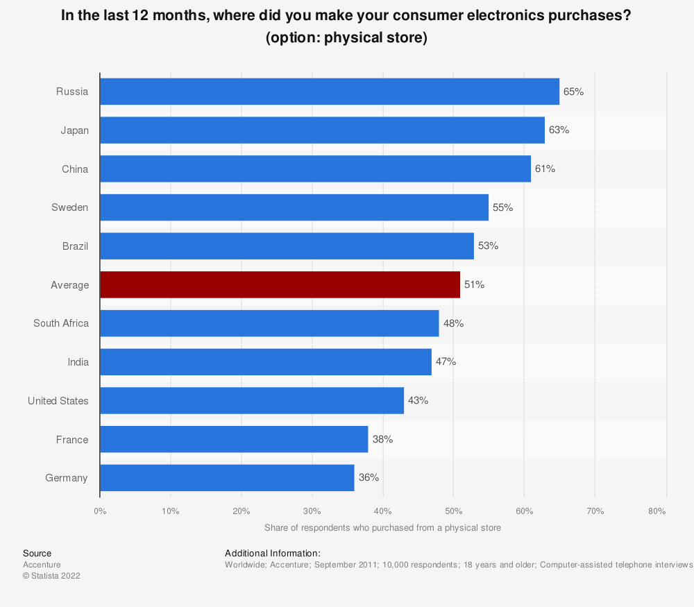 Statistic: In the last 12 months, where did you make your consumer electronics purchases? (option: physical store) | Statista