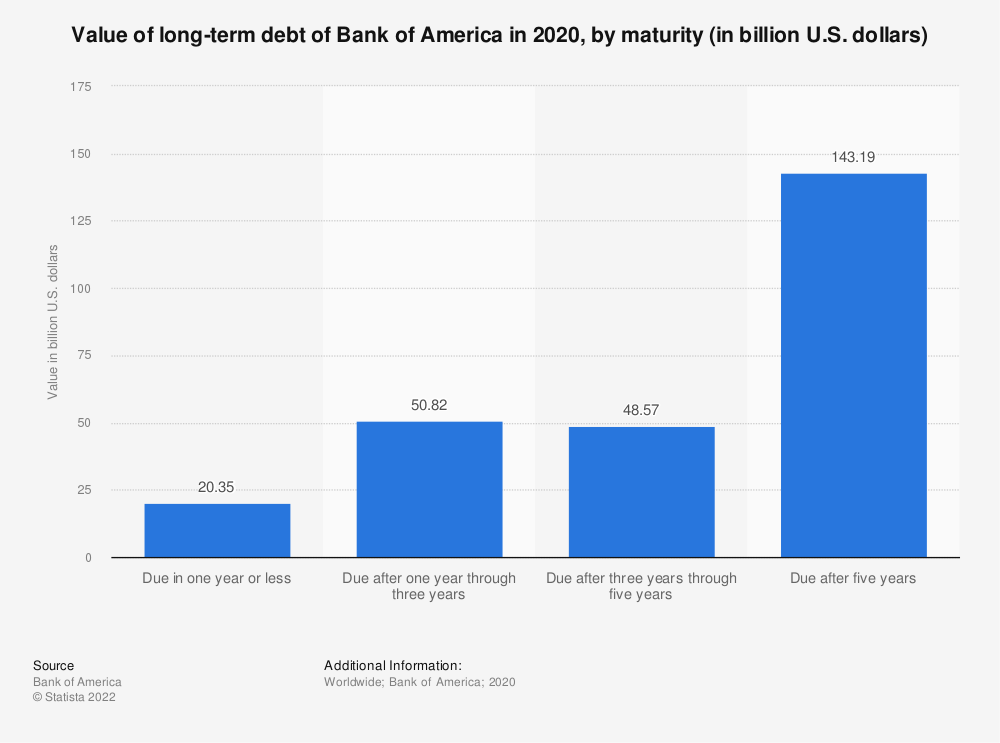 Statistic: Value of long-term debt of Bank of America in 2018, by maturity (in billion U.S. dollars) | Statista