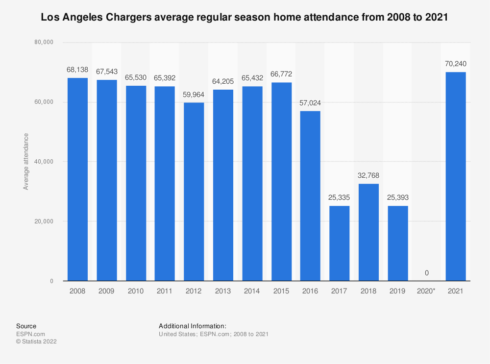 Statistic: Los Angeles Chargers average regular season home attendance from 2008 to 2018 | Statista