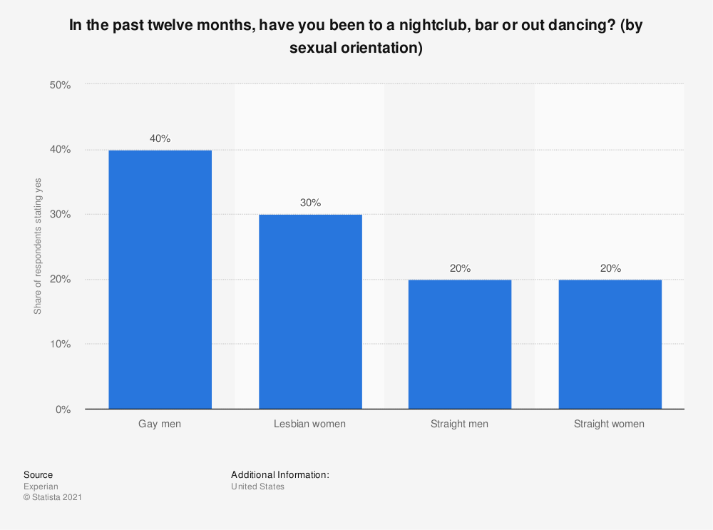 Statistic: In the past twelve months, have you been to a nightclub, bar or out dancing? (by sexual orientation) | Statista