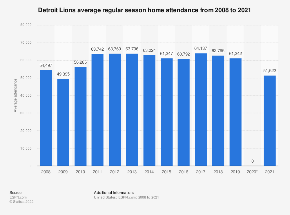 Statistic: Detroit Lions average regular season home attendance from 2008 to 2018 | Statista